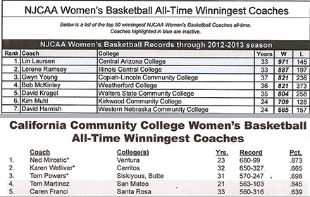 CCCAA & NJCAA Winningest WBB Coaches